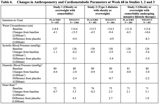 semaglutide-obesity-results-03