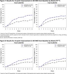 difelikefalin-clinical-trials-results-02