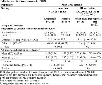 roxadustat-clinical-trials-results-03