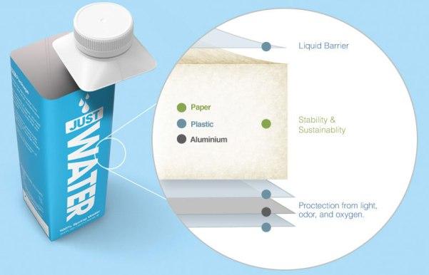 JUST Water Packageing