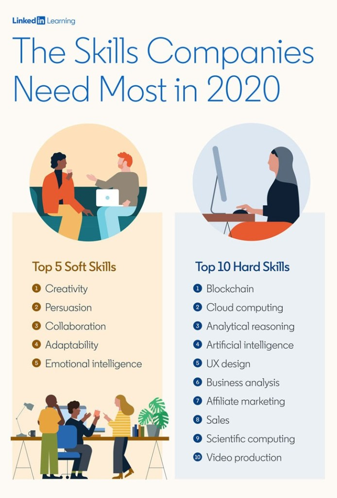 Linkedin-Learning-Top-Hard-Soft-Skills-For-2020-Mosnar-Communications