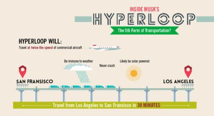 hyperloop infographic