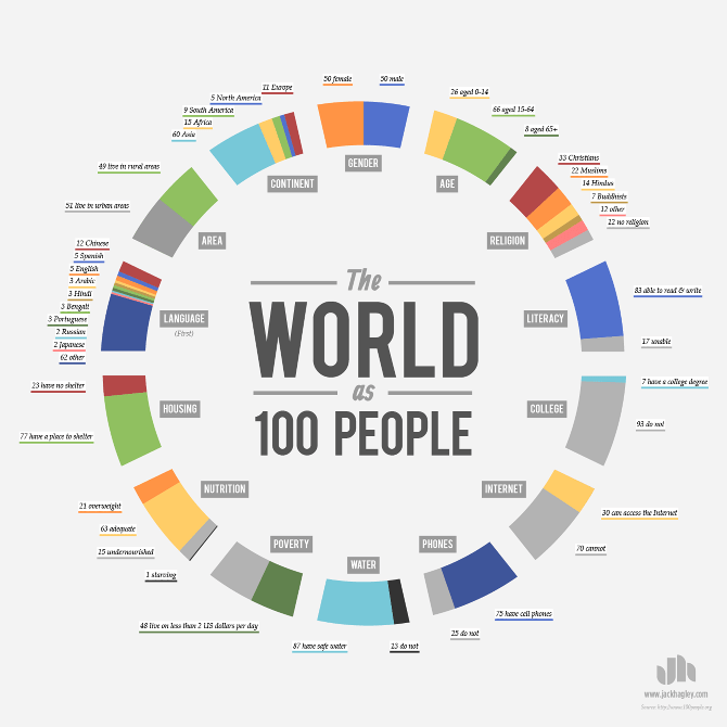 World-as-100-People_3