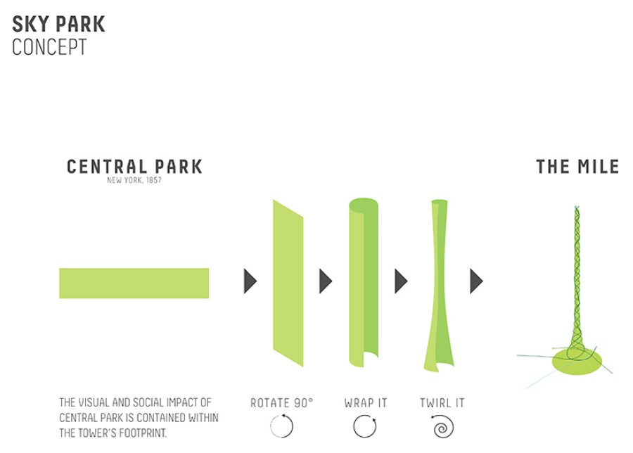 carlo-ratti-the-mile-worlds-highest-vertical-park-and-observation-deck-cannes-designboom-15