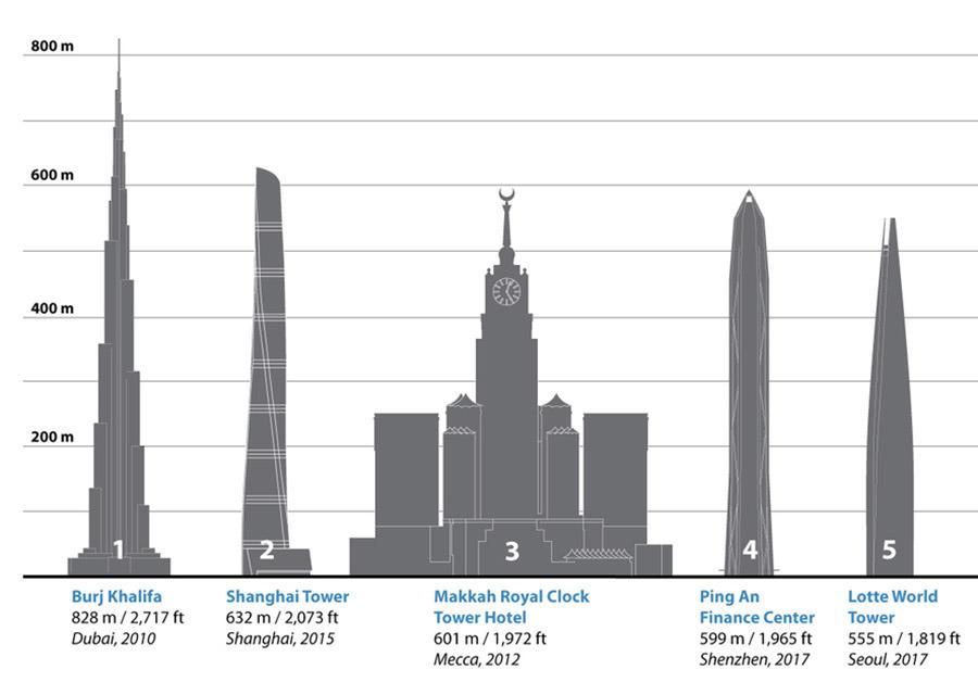 skyscraper chart