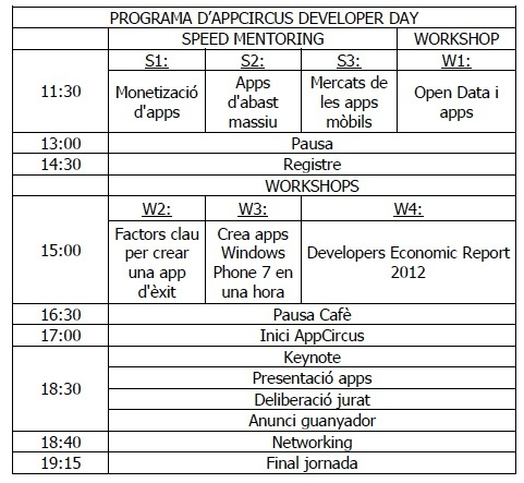 programa appcirccus developer day