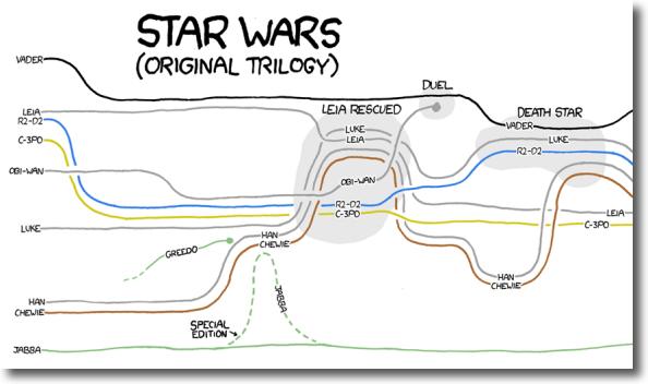 star wars map