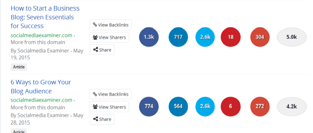 Buzzsumo can help bloggers find popular blog themes.