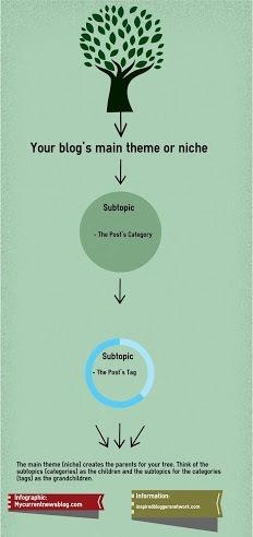 A niche gibves a blog its roots.
