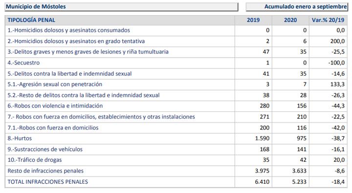 Aumentan los homicidios, las violaciones y los delitos de tráfico de drogas en Móstoles