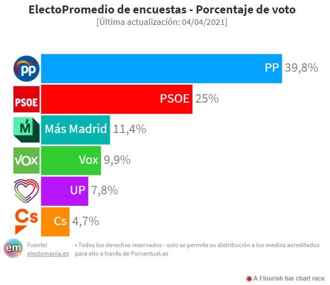 Ayuso apuntala su mayoría en las encuestas y se acercaría al 40% del voto