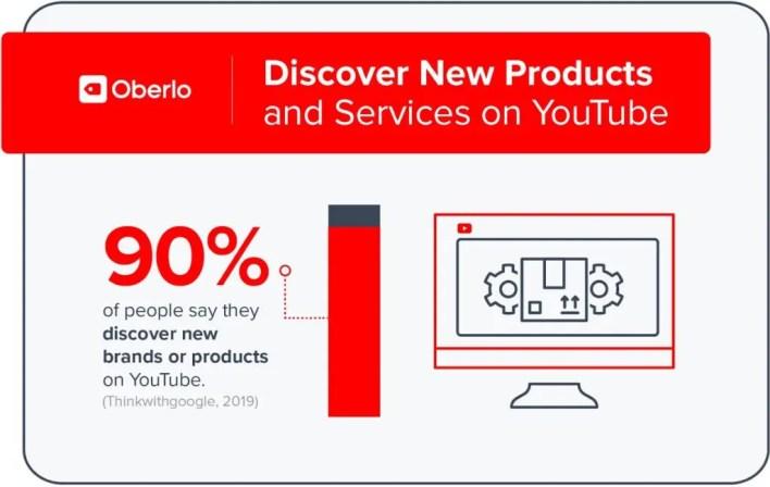 يوتيوب وبناء العلامة التجارة
