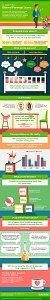 Shared Parental Leave infographic
