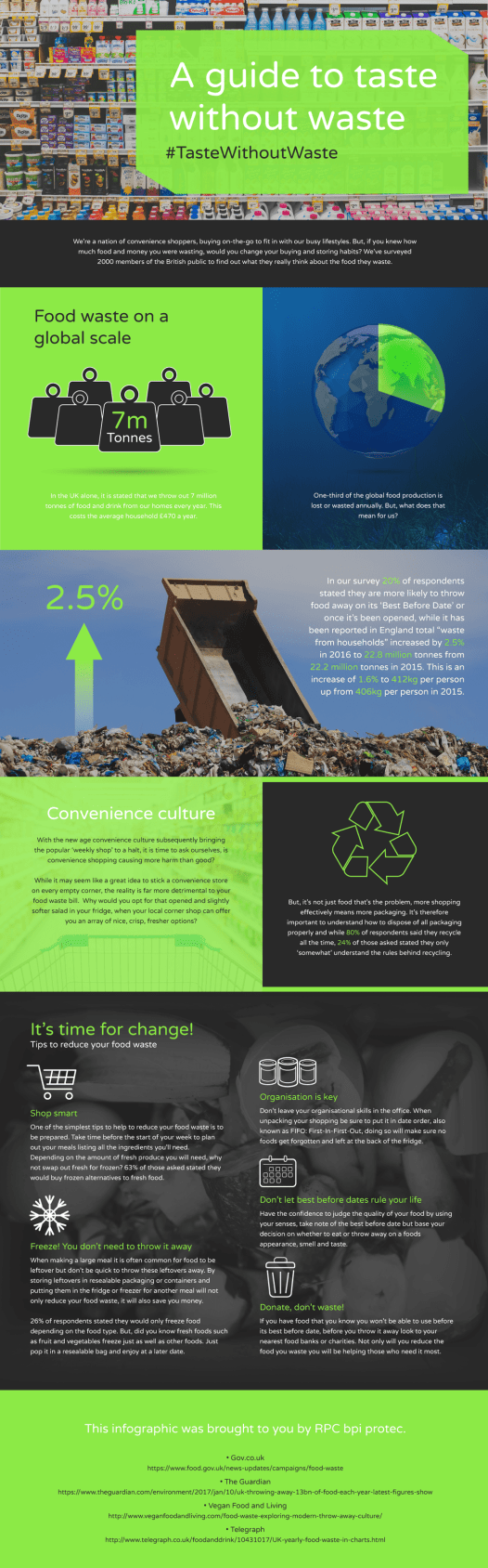 reducing household waste