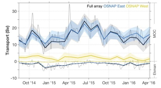 """Line graph The meridional overturning circulation (MOC) across the entire array from October 2014 to April 2016 (black) is shown against the overturning circulation when split between OSNAP East (blue) and OSNAP west (yellow), measured in """"Sverdrups"""" (Sv). Thin black line shows day-to-day changes in overturning. Grey shading represents uncertainty. """"Ekman"""" shows the smaller influence of wind on heat transport. Source: Lozier et al. (2019)"""