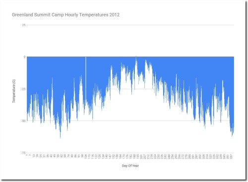 Greenland Summit Camp Hourly Temps