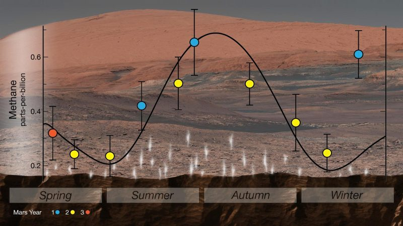 Seasonal variation of methane indicated by bell-like curve.