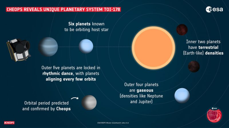 Infographic showing the orbits and densities of the planets in the TOI-178 system.