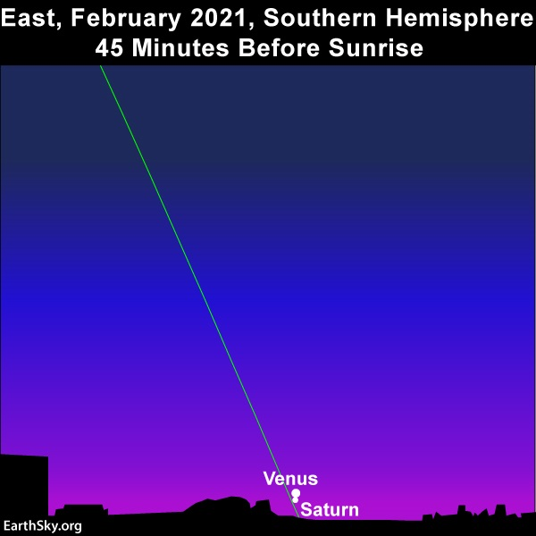 Chart with steep line of ecliptic and two dots near horizon at dawn.