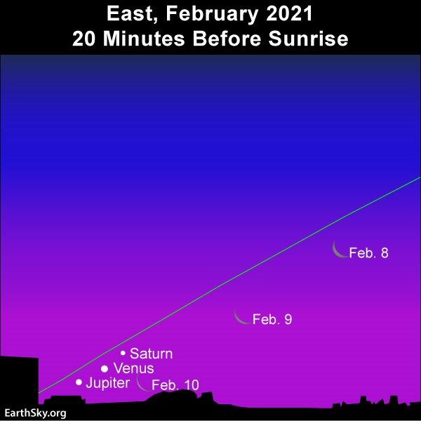 Slanted ecliptic with positions of thin crescent moon and three dots for planets.