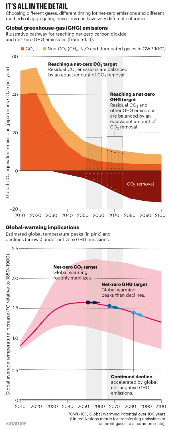 it's all in the detail. Two charts showing pathways for reaching net-zero carbon dioxide and greenhouse gas emissions and temp.