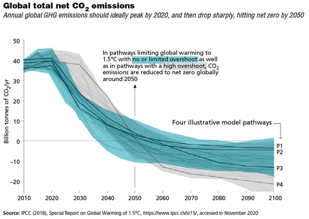 Source: IPCC (2018), Special Report on Global Warming of 1.5°C, https://www.ipcc.ch/sr15/, accessed in November 2020