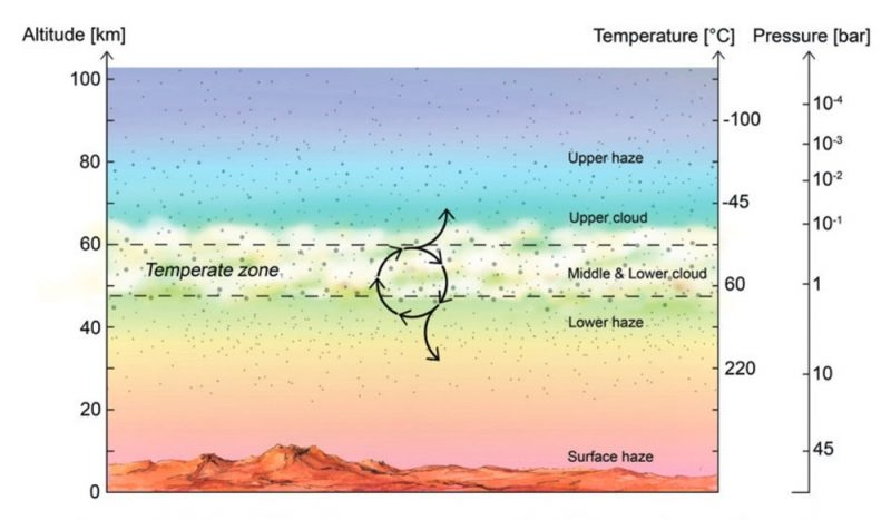 Chart of differently colored horizontal layers of atmosphere, with arrows, lines and text annotations.