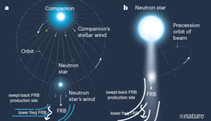 Diagram: three bright stars with labels and beams shining from them.