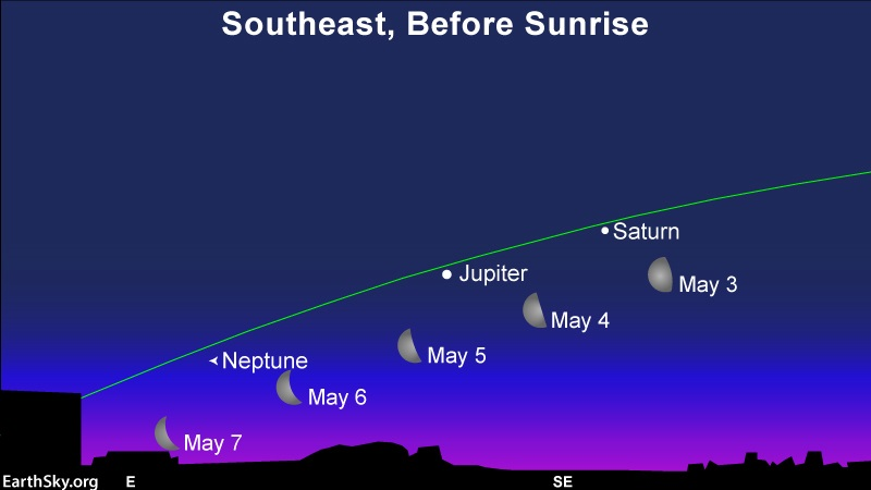 Several positions of moon by the planets Saturn and Jupiter with green ecliptic line.