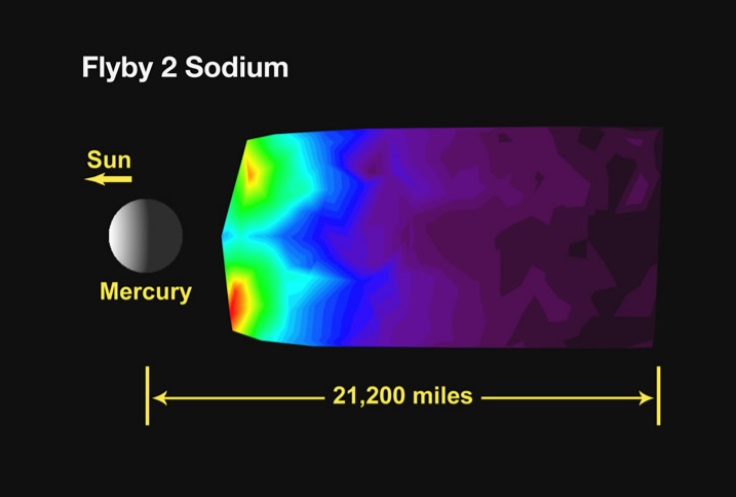 Diagram with Mercury and rainbow streaming behind, red closer and concentrated.