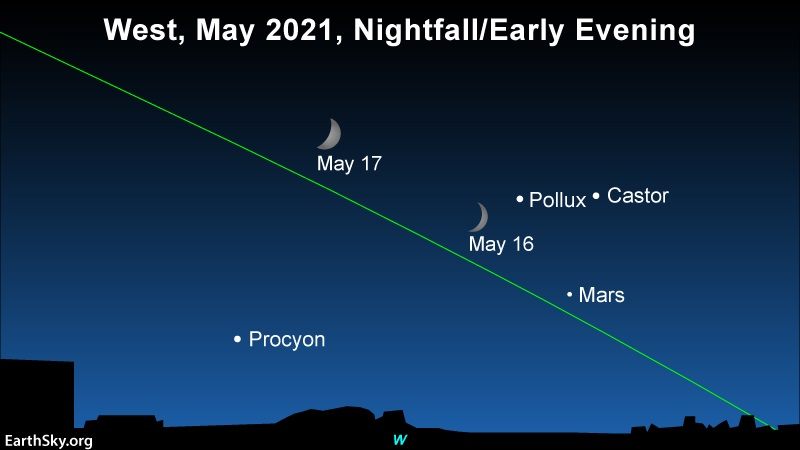 2 positions of moon near stars Castor and Pollux and planet Mars, on slanted ecliptic line.