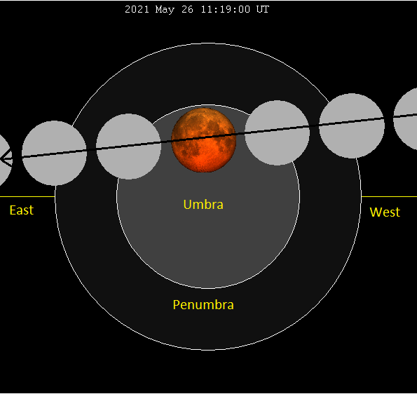 Several positions of the moon within concentric penumbra and umbra, with center moon deep red.