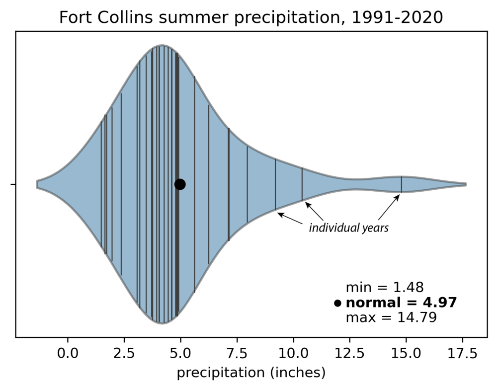 Average summer precipitation in Fort Collins, Colorado, can vary by a factor of 10 from year to year.