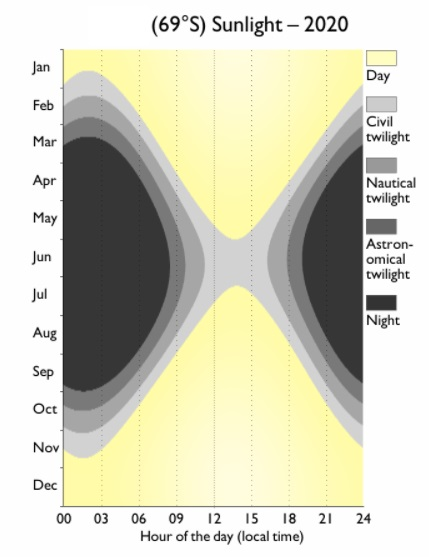 Black lobes on graph show darkness hours in southern winter.