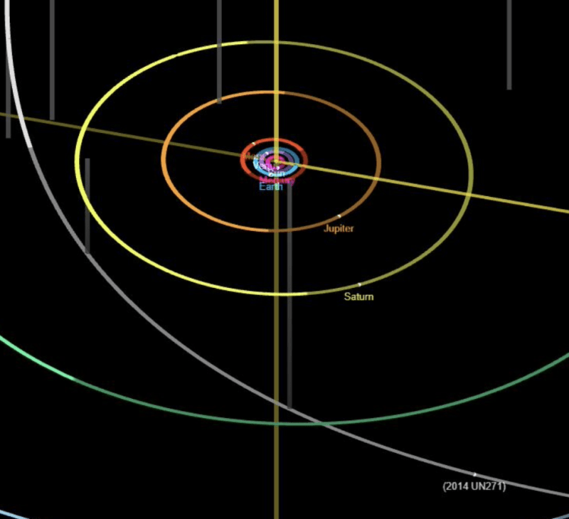 Curved lines showing solar system plus arc of new mega comet by Saturn.