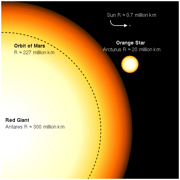 Gigantic yellow-red circle with dotted line labeled orbit of Mars within it, next to small circle and tiny dot, our sun.