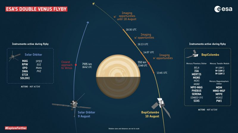 Diagram of Venus and timing of 2 spacecraft flyby paths with lots of labels and annotations.