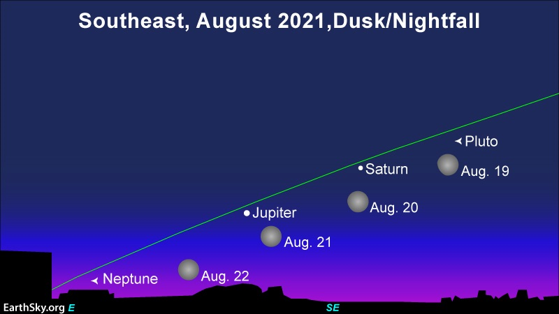 Blue Moon, Saturn, Jupiter: A chart showing 4 positions of moon sweeping by these bright planets.