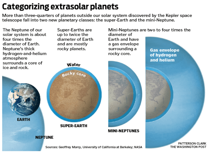 Size comparison between Earth, Neptune and some larger exoplanets, with text annotations.