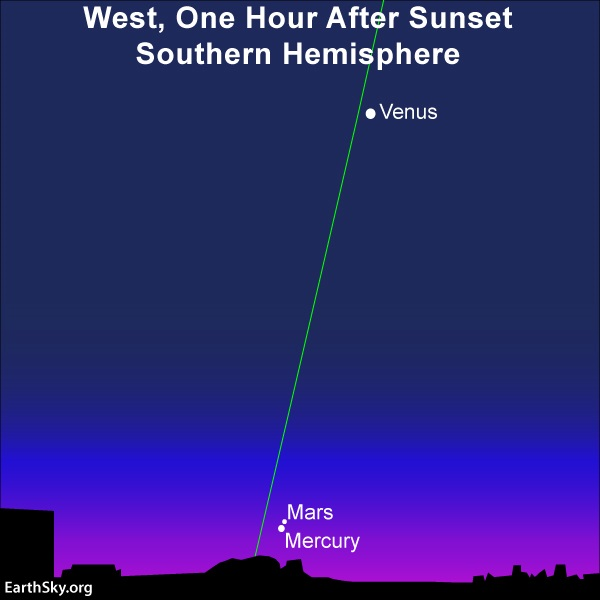Mercury from Southern Hemisphere: Two dots very close together next to horizon with nearly vertical ecliptic line.