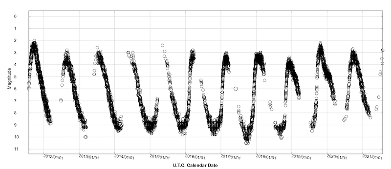 A plot showing up-and-down rhythmical waves of data points, brightness vs. time, that illustrate how Mira's brightness changes with time.