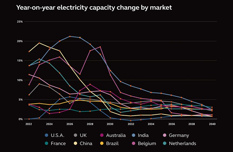 Year-on-year electricity capacity change by market
