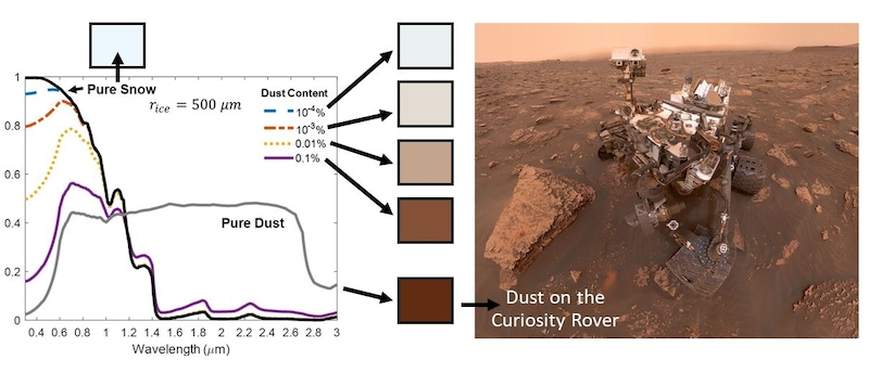 Chart with graph lines for amount of dust, and photo of a very dusty Mars rover.