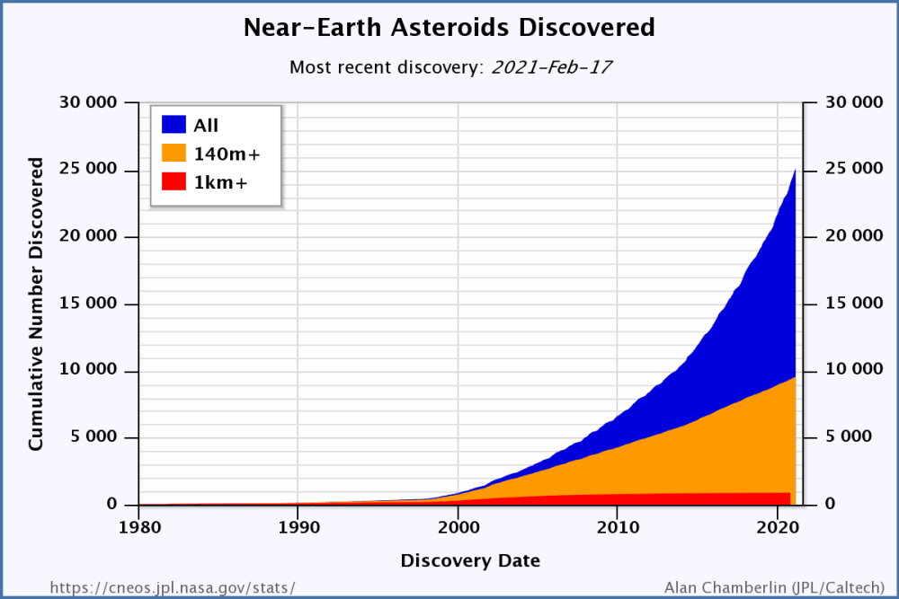 How big are asteroids: Chart showing steeply rising graph of numbers of asteroids discovered 1980-2021.