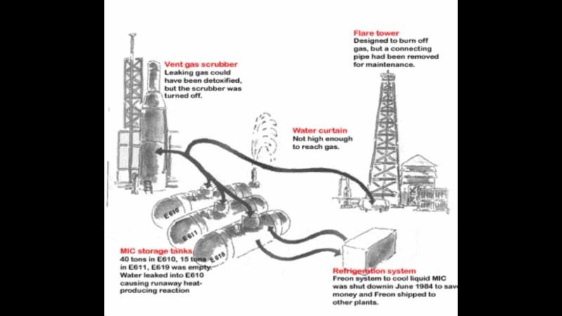 sicherheitssysteme-bhopal