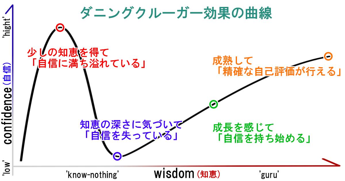 ダニングクルーガー効果の曲線