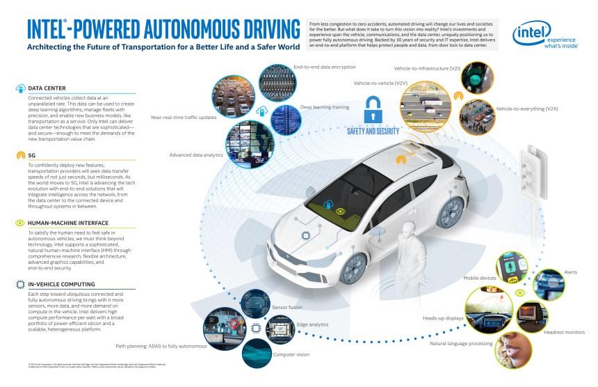 intel-powered-autonomous-driving-infographic