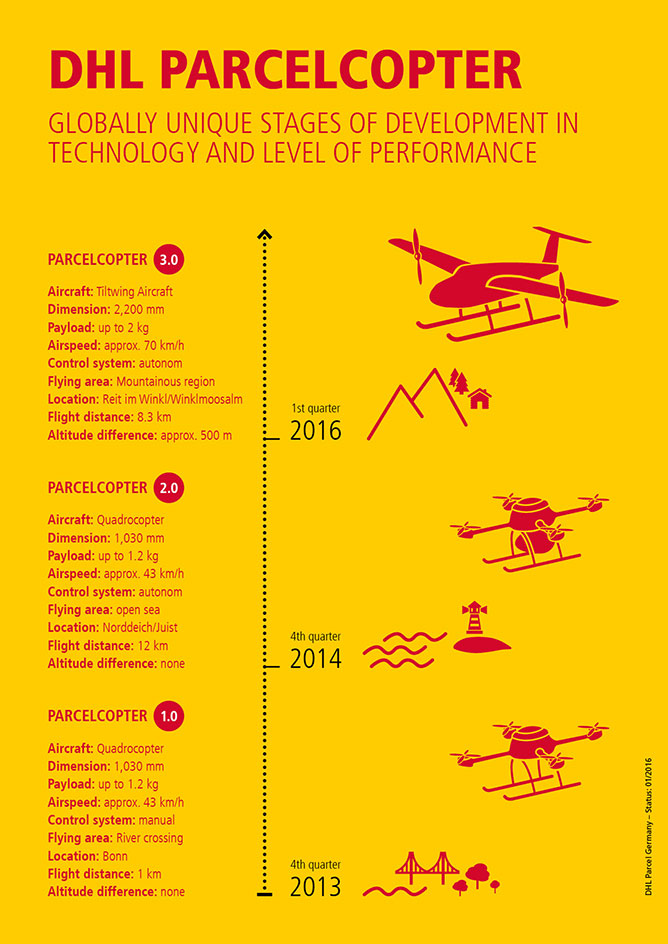 dhl-parcelcopter-infographic-668