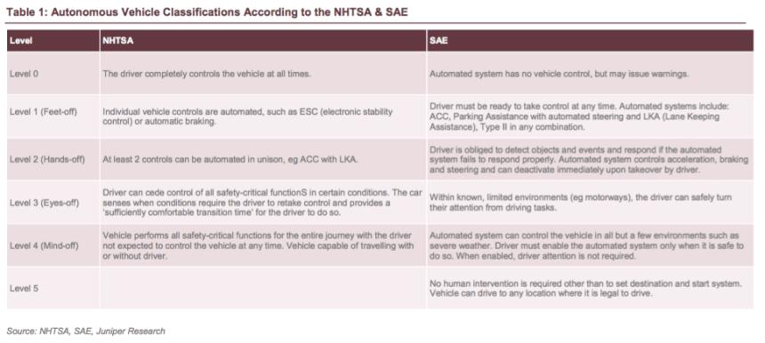autonomous-vehicle-classification