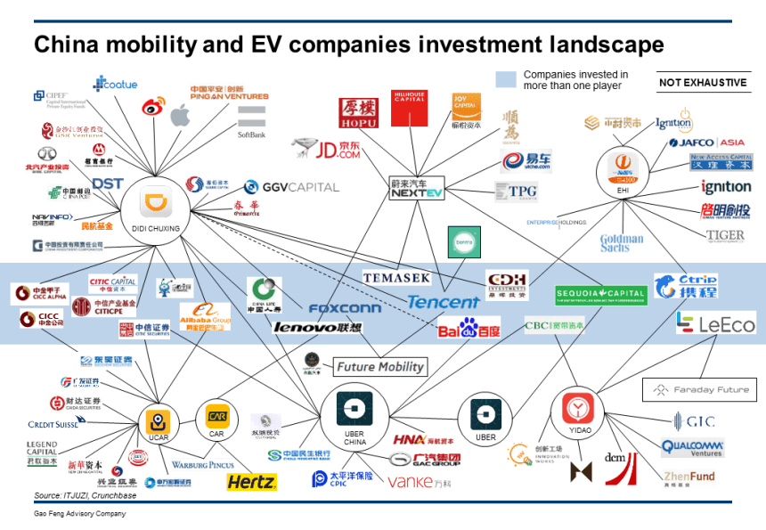 mobility-and-ev-investors-mapping-gao-feng
